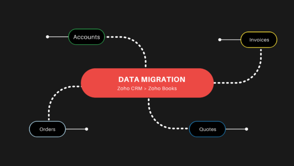 Data Migration from Zoho CRM to Zoho Books